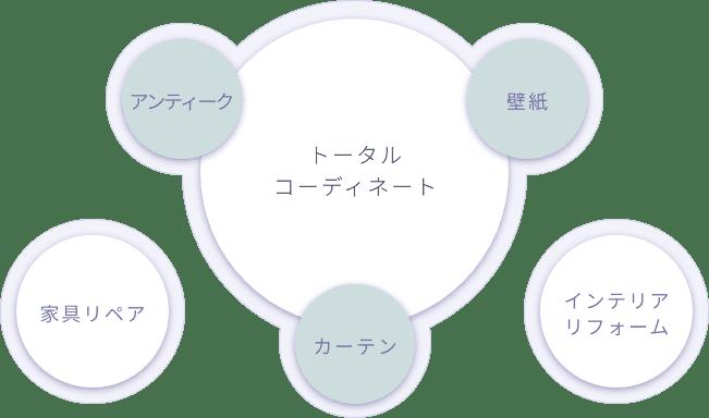 トータルコーディネート図